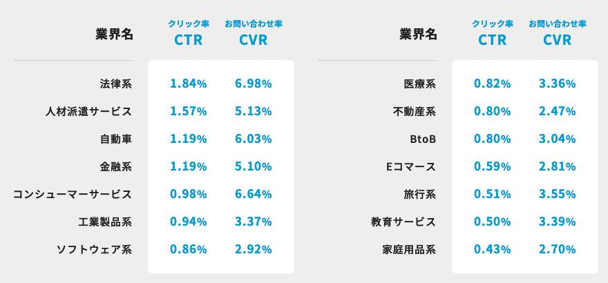 CTR、CYRの平均値の表