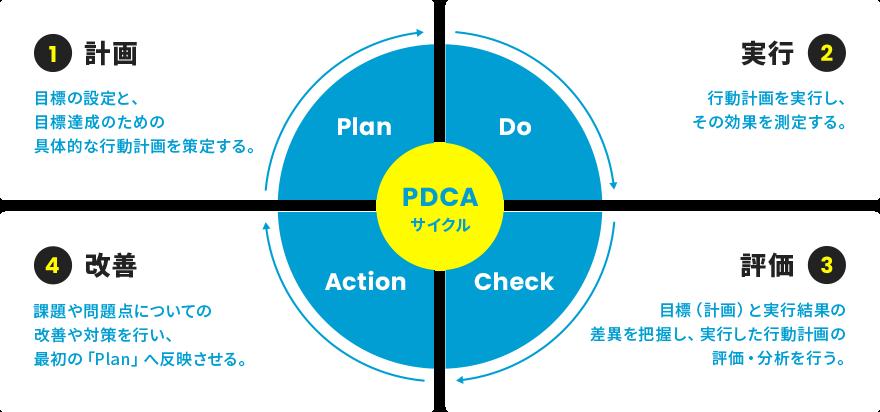 PDCAの図解