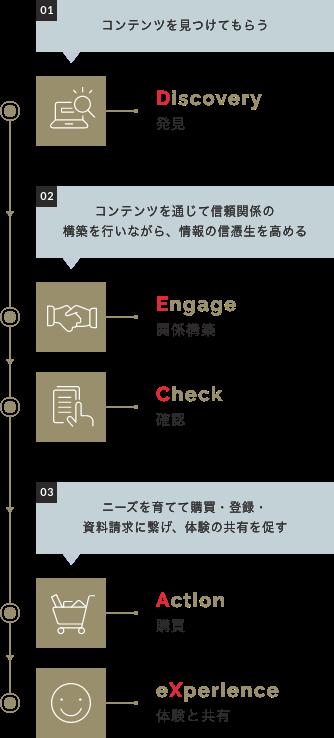 ユーザーが自ら「発見」し、「共有」する新しい購買行動が「DECAX」