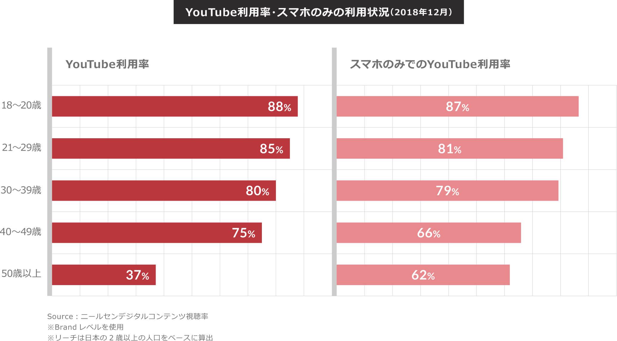 youtube利用率・スマホのみの利用状況(2018年12月)