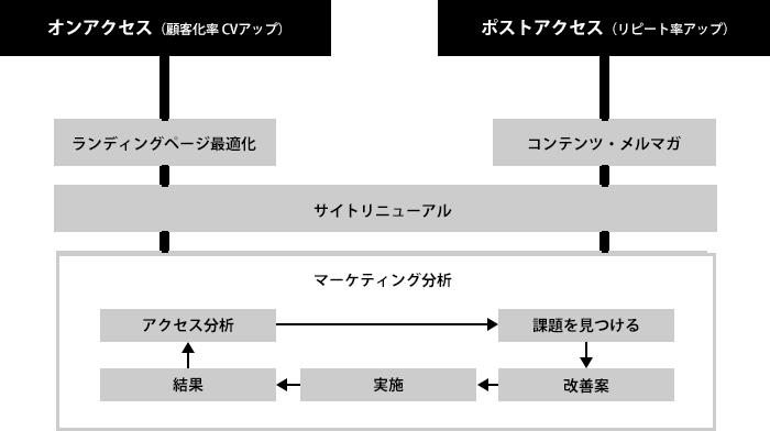 オンアクセス(顧客化率CVアップ)、ポストアクセス(リピート率アップ) ランディングページ最適化コンテンツ